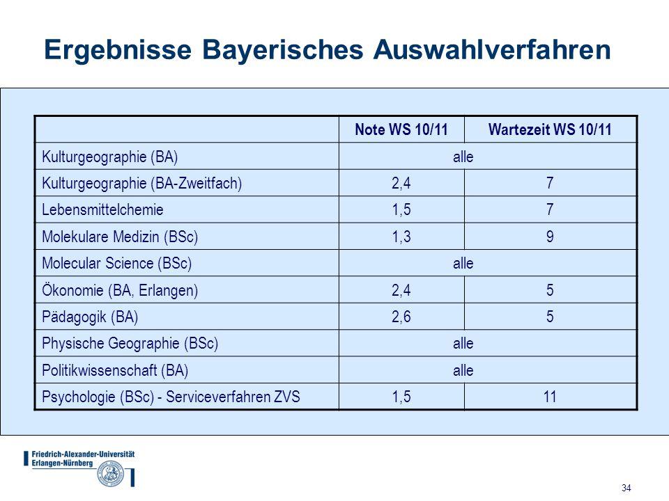 34 Ergebnisse Bayerisches Auswahlverfahren Note WS 10/11Wartezeit WS 10/11 Kulturgeographie (BA) alle Kulturgeographie (BA-Zweitfach)2,4 7 Lebensmitte