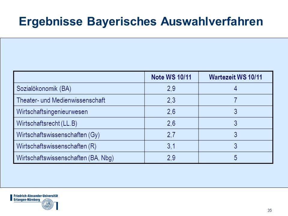 35 Ergebnisse Bayerisches Auswahlverfahren Note WS 10/11 Wartezeit WS 10/11 Sozialökonomik (BA) 2,94 Theater- und Medienwissenschaft 2,37 Wirtschaftsi