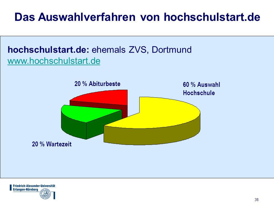 38 60 % Auswahl Hochschule 20 % Abiturbeste 20 % Wartezeit Das Auswahlverfahren von hochschulstart.de hochschulstart.de: ehemals ZVS, Dortmund www.hoc
