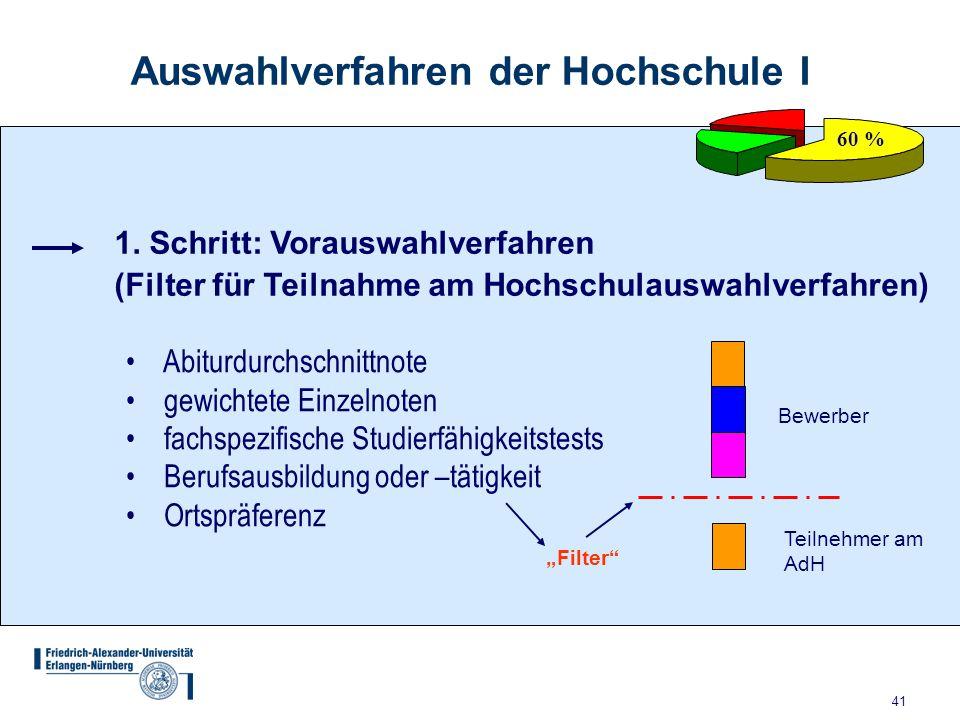 41 Auswahlverfahren der Hochschule I 60 % 1. Schritt: Vorauswahlverfahren (Filter für Teilnahme am Hochschulauswahlverfahren) Bewerber Teilnehmer am A