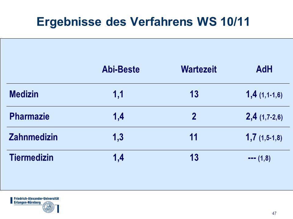 47 Ergebnisse des Verfahrens WS 10/11 Medizin 1,1 13 1,4 (1,1-1,6) Pharmazie 1,4 2 2,4 (1,7-2,6) Zahnmedizin 1,3 11 1,7 (1,5-1,8) Tiermedizin 1,4 13 -