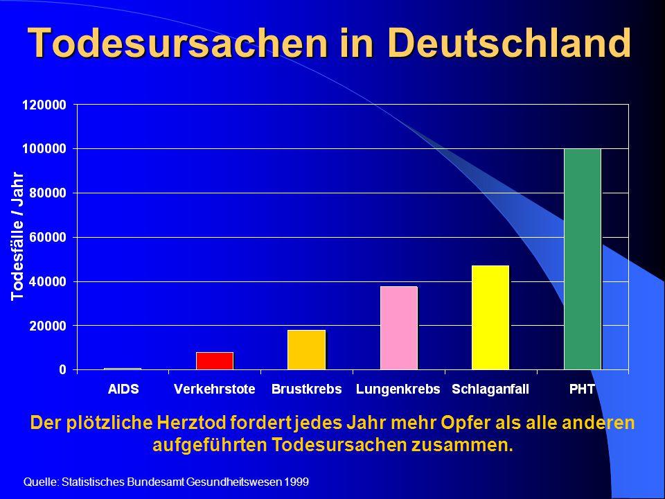 Todesursachen in Deutschland Der plötzliche Herztod fordert jedes Jahr mehr Opfer als alle anderen aufgeführten Todesursachen zusammen. Quelle: Statis