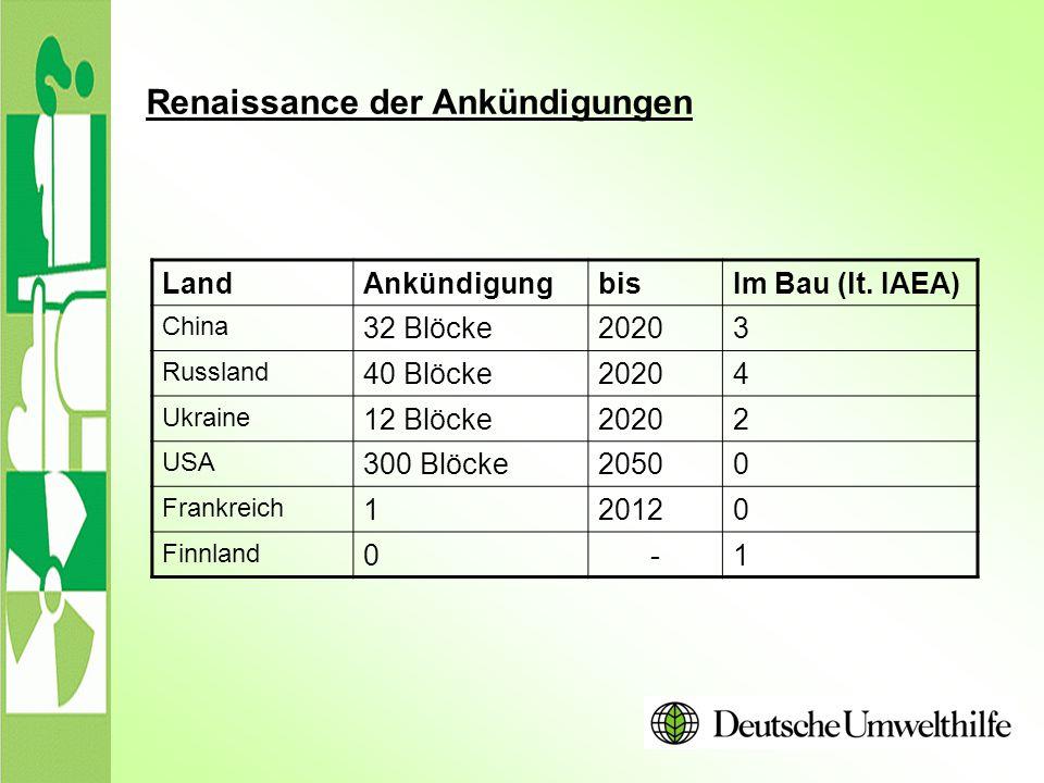 Renaissance der Ankündigungen LandAnkündigungbisIm Bau (lt. IAEA) China 32 Blöcke20203 Russland 40 Blöcke20204 Ukraine 12 Blöcke20202 USA 300 Blöcke20