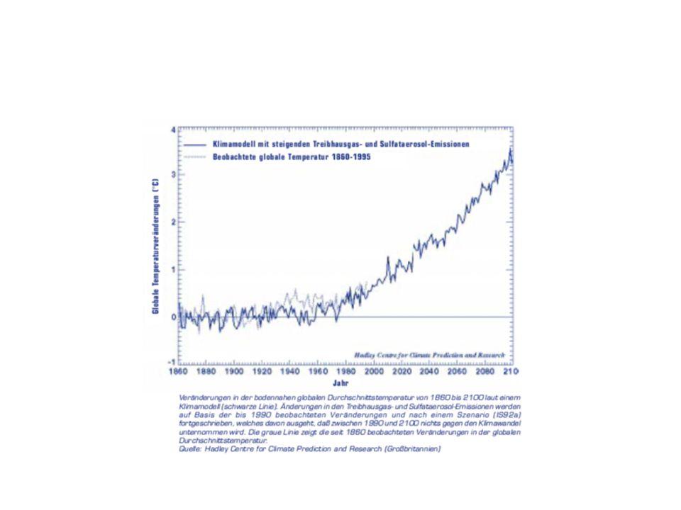Politiken und Maßnahmen 1.Sparen, denn weniger ist mehr!