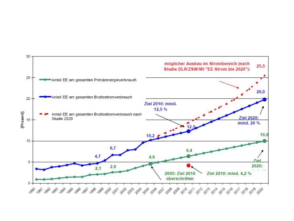 Politiken und Maßnahmen 1.Sparen, denn weniger ist mehr.