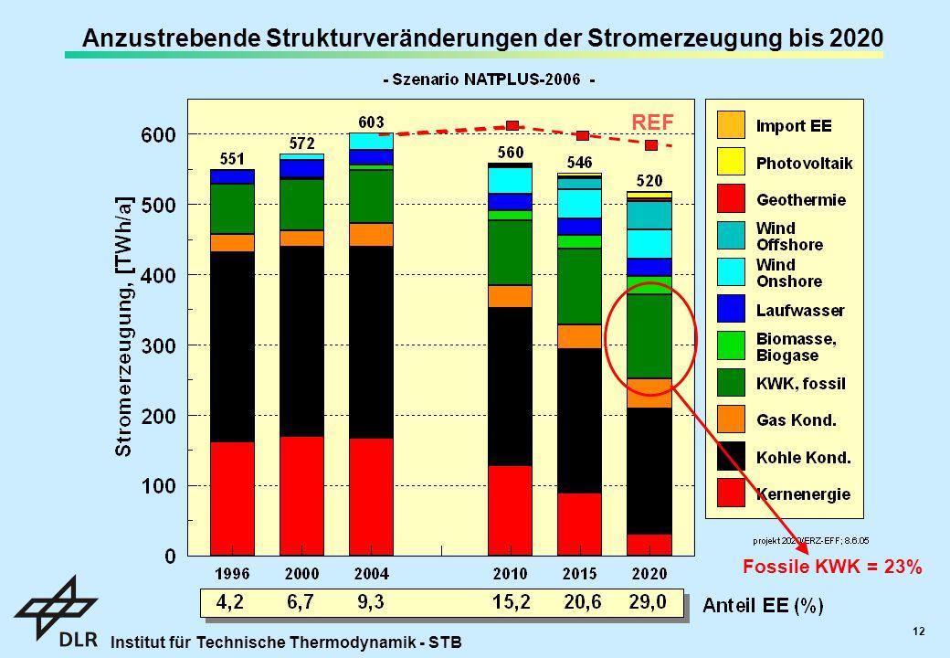 Institut für Technische Thermodynamik - STB 12 Fossile KWK = 23% Anzustrebende Strukturveränderungen der Stromerzeugung bis 2020 REF