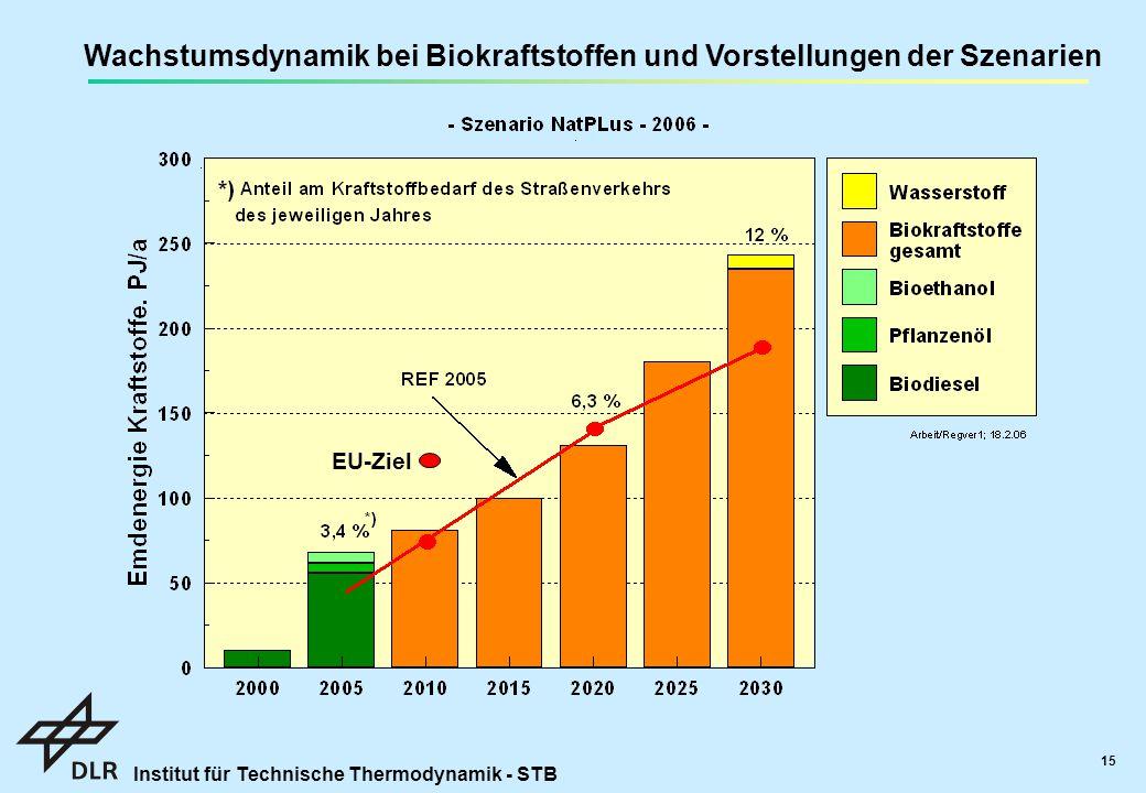 Institut für Technische Thermodynamik - STB 15 Wachstumsdynamik bei Biokraftstoffen und Vorstellungen der Szenarien EU-Ziel