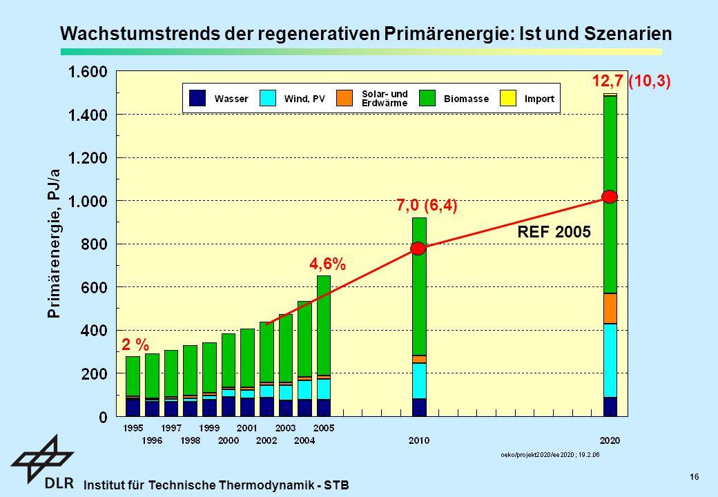 Institut für Technische Thermodynamik - STB 16 Wachstumstrends der regenerativen Primärenergie: Ist und Szenarien 4,6% 7,0 (6,4) 12,7 (10,3) REF 2005 2 %