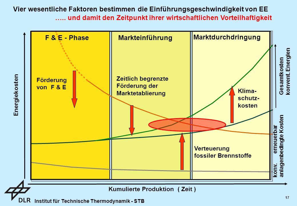 Institut für Technische Thermodynamik - STB 17 F & E - PhaseMarkteinführung Marktdurchdringung Energiekosten Kumulierte Produktion ( Zeit ) Förderung von F & E Zeitlich begrenzte Förderung der Marktetablierung Verteuerung fossiler Brennstoffe Klima- schutz- kosten konv.