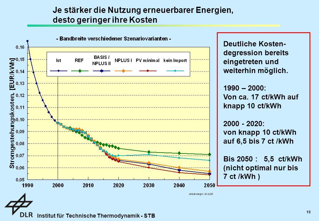 Institut für Technische Thermodynamik - STB 18 Deutliche Kosten- degression bereits eingetreten und weiterhin möglich.