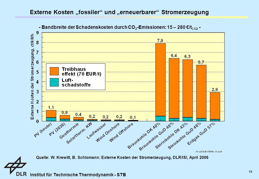 """Institut für Technische Thermodynamik - STB 19 Externe Kosten """"fossiler und """"erneuerbarer Stromerzeugung - Bandbreite der Schadenskosten durch CO 2 -Emissionen: 15 – 280 €/t CO2 - Quelle: W."""