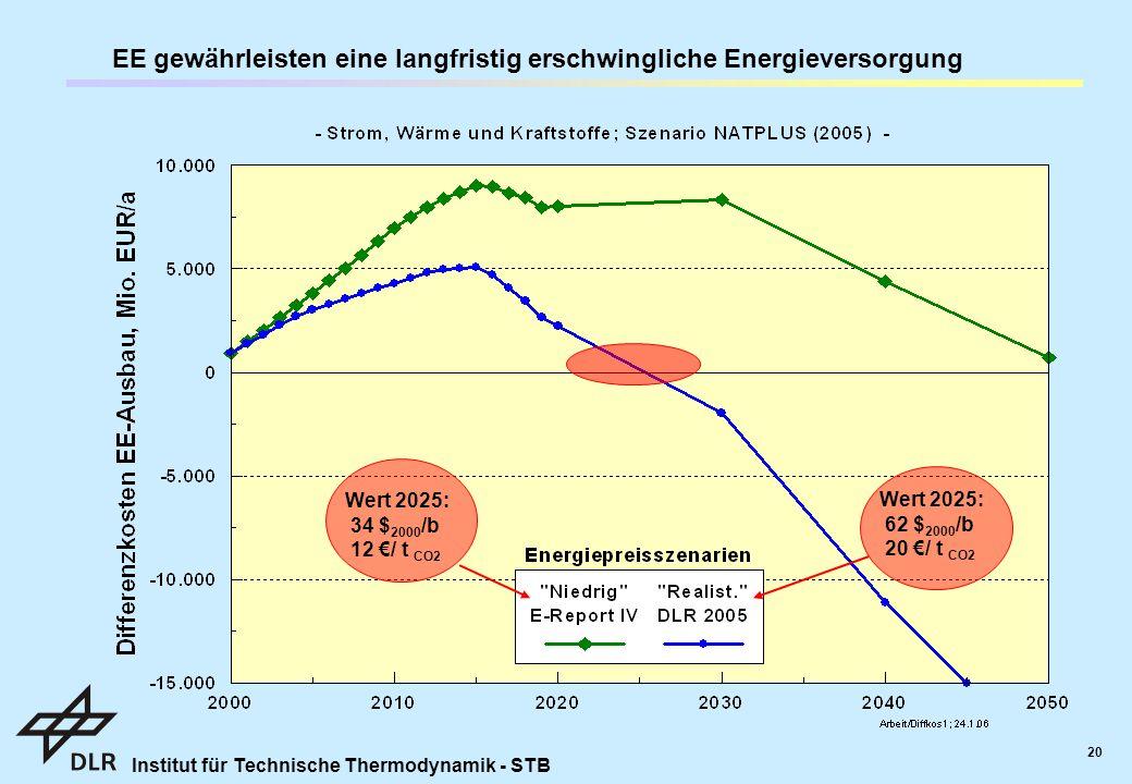 Institut für Technische Thermodynamik - STB 20 EE gewährleisten eine langfristig erschwingliche Energieversorgung Wert 2025: 62 $ 2000 /b 20 €/ t CO2 Wert 2025: 34 $ 2000 /b 12 €/ t CO2