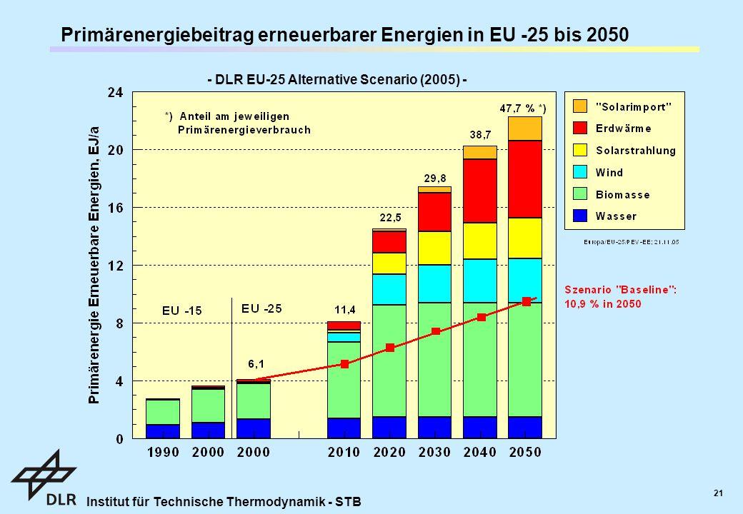 Institut für Technische Thermodynamik - STB 21 - DLR EU-25 Alternative Scenario (2005) - Primärenergiebeitrag erneuerbarer Energien in EU -25 bis 2050
