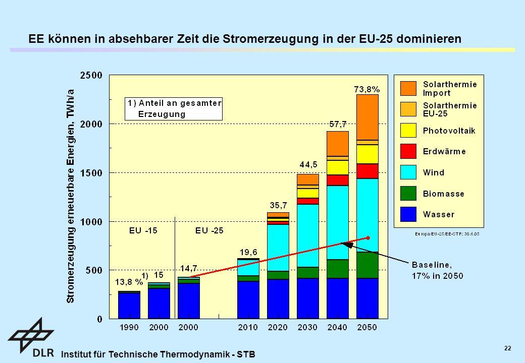 Institut für Technische Thermodynamik - STB 22 EE können in absehbarer Zeit die Stromerzeugung in der EU-25 dominieren