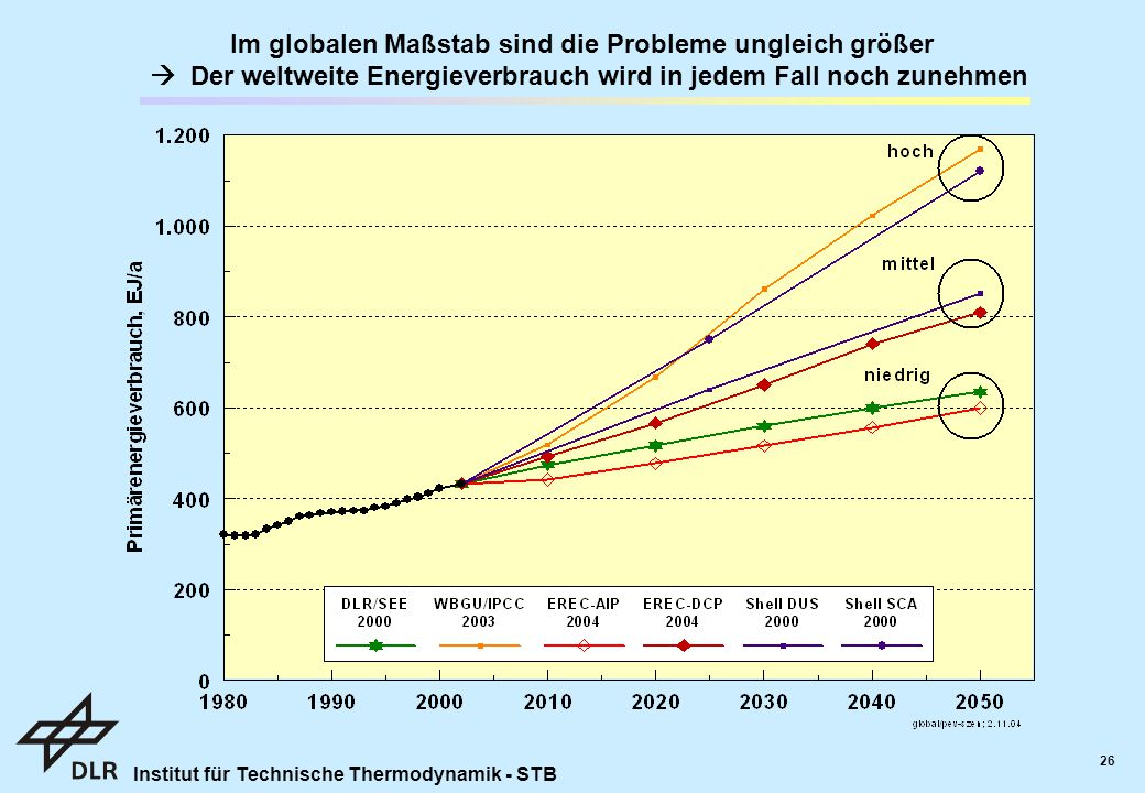 Institut für Technische Thermodynamik - STB 26 Im globalen Maßstab sind die Probleme ungleich größer  Der weltweite Energieverbrauch wird in jedem Fall noch zunehmen