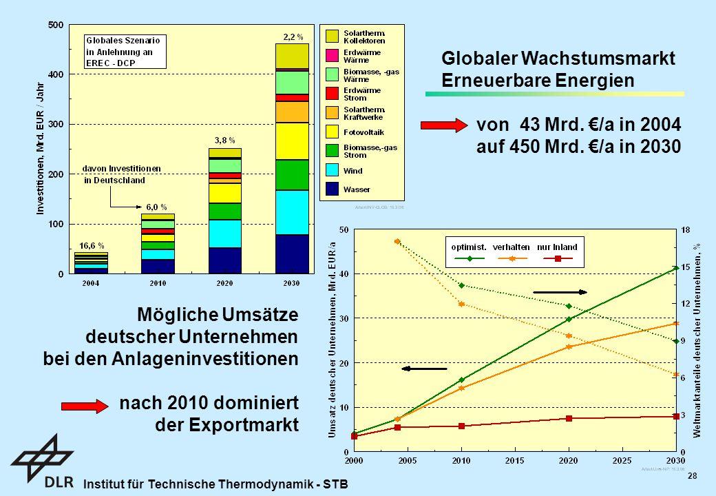 Institut für Technische Thermodynamik - STB 28 Globaler Wachstumsmarkt Erneuerbare Energien von 43 Mrd.
