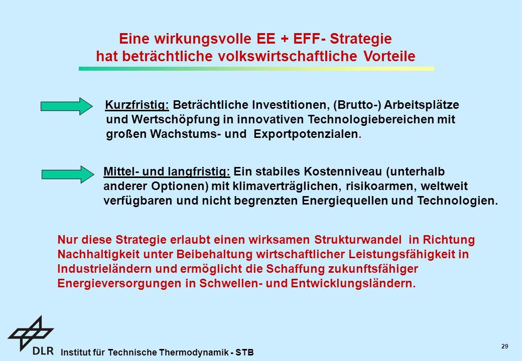 Institut für Technische Thermodynamik - STB 29 Eine wirkungsvolle EE + EFF- Strategie hat beträchtliche volkswirtschaftliche Vorteile Kurzfristig: Beträchtliche Investitionen, (Brutto-) Arbeitsplätze und Wertschöpfung in innovativen Technologiebereichen mit großen Wachstums- und Exportpotenzialen.