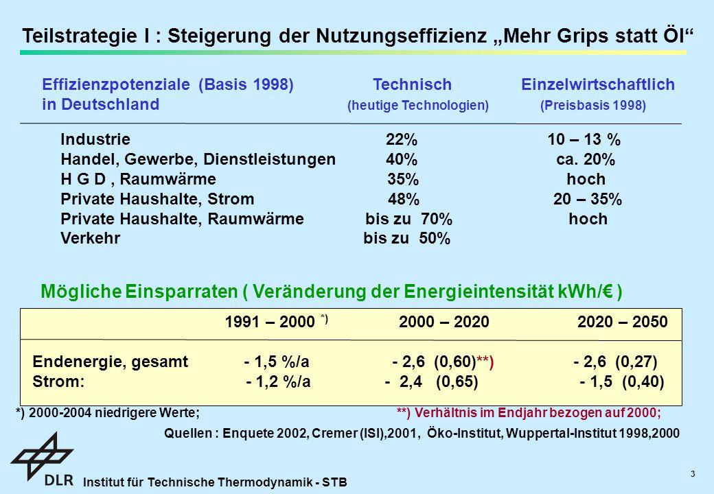 """Institut für Technische Thermodynamik - STB 3 Teilstrategie I : Steigerung der Nutzungseffizienz """"Mehr Grips statt Öl Effizienzpotenziale (Basis 1998) Technisch Einzelwirtschaftlich in Deutschland (heutige Technologien) (Preisbasis 1998) Industrie 22% 10 – 13 % Handel, Gewerbe, Dienstleistungen 40% ca."""