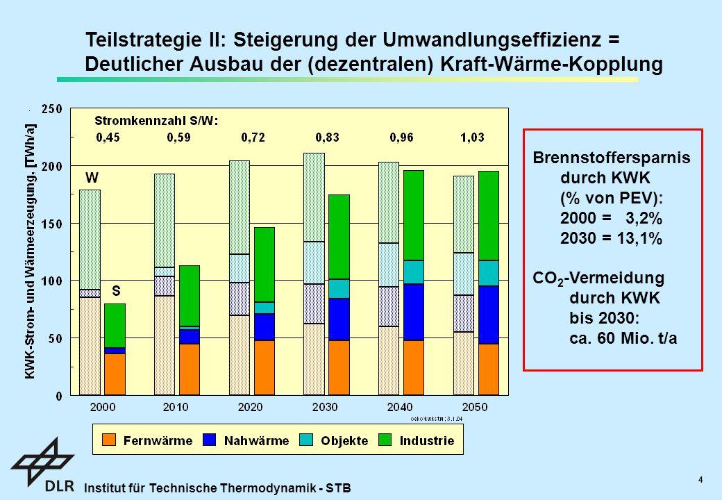 Institut für Technische Thermodynamik - STB 4 Teilstrategie II: Steigerung der Umwandlungseffizienz = Deutlicher Ausbau der (dezentralen) Kraft-Wärme-Kopplung Brennstoffersparnis durch KWK (% von PEV): 2000 = 3,2% 2030 = 13,1% CO 2 -Vermeidung durch KWK bis 2030: ca.