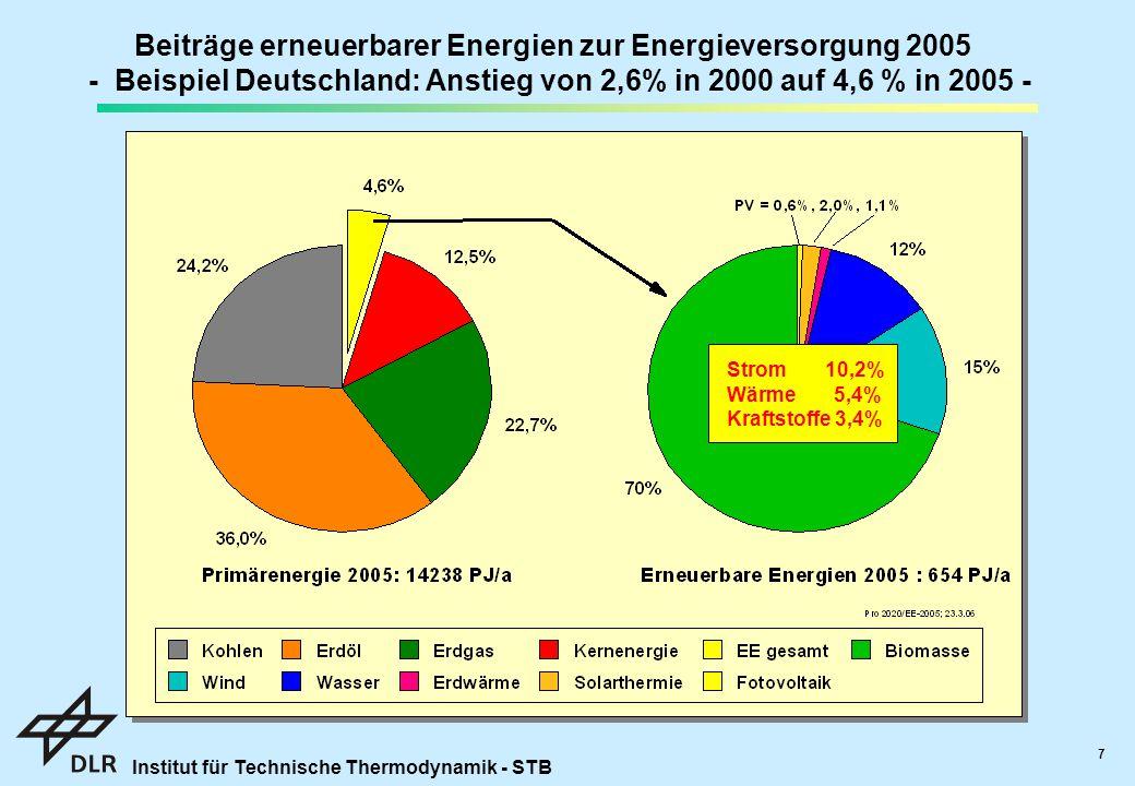 Institut für Technische Thermodynamik - STB 7 Beiträge erneuerbarer Energien zur Energieversorgung 2005 - Beispiel Deutschland: Anstieg von 2,6% in 2000 auf 4,6 % in 2005 - Strom 10,2% Wärme 5,4% Kraftstoffe 3,4%
