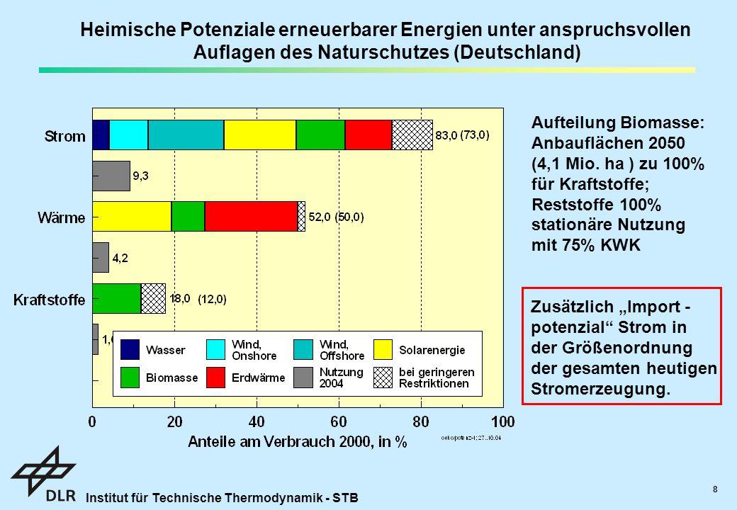 Institut für Technische Thermodynamik - STB 8 Heimische Potenziale erneuerbarer Energien unter anspruchsvollen Auflagen des Naturschutzes (Deutschland) Aufteilung Biomasse: Anbauflächen 2050 (4,1 Mio.