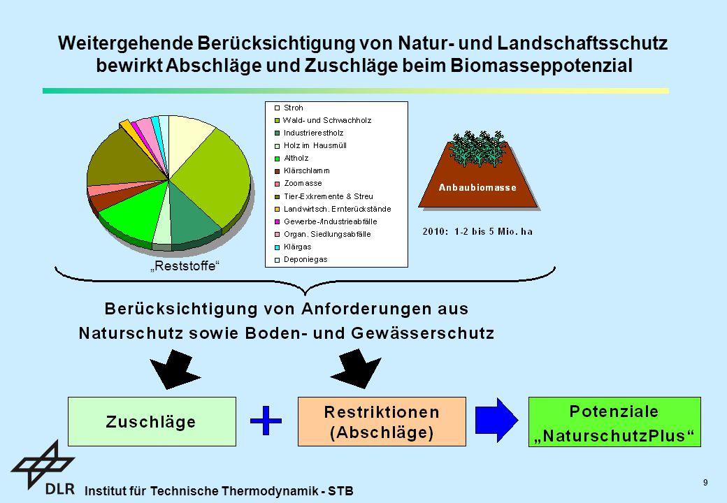 """Institut für Technische Thermodynamik - STB 9 Weitergehende Berücksichtigung von Natur- und Landschaftsschutz bewirkt Abschläge und Zuschläge beim Biomasseppotenzial """"Reststoffe"""