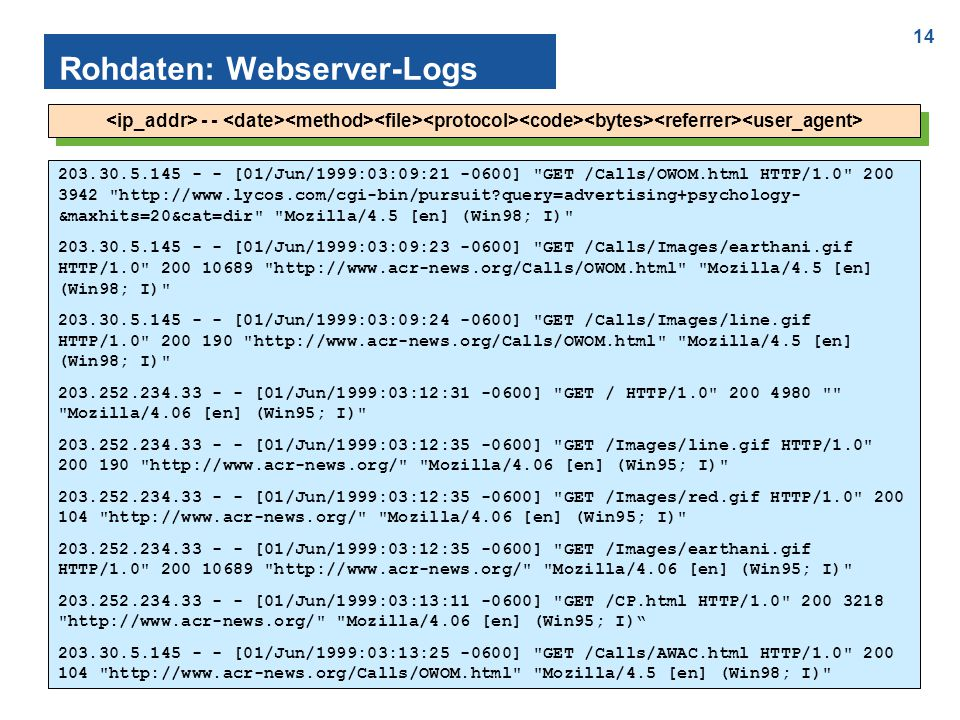 14 Rohdaten: Webserver-Logs - - 203.30.5.145 - - [01/Jun/1999:03:09:21 -0600] GET /Calls/OWOM.html HTTP/1.0 200 3942 http://www.lycos.com/cgi-bin/pursuit query=advertising+psychology- &maxhits=20&cat=dir Mozilla/4.5 [en] (Win98; I) 203.30.5.145 - - [01/Jun/1999:03:09:23 -0600] GET /Calls/Images/earthani.gif HTTP/1.0 200 10689 http://www.acr-news.org/Calls/OWOM.html Mozilla/4.5 [en] (Win98; I) 203.30.5.145 - - [01/Jun/1999:03:09:24 -0600] GET /Calls/Images/line.gif HTTP/1.0 200 190 http://www.acr-news.org/Calls/OWOM.html Mozilla/4.5 [en] (Win98; I) 203.252.234.33 - - [01/Jun/1999:03:12:31 -0600] GET / HTTP/1.0 200 4980 Mozilla/4.06 [en] (Win95; I) 203.252.234.33 - - [01/Jun/1999:03:12:35 -0600] GET /Images/line.gif HTTP/1.0 200 190 http://www.acr-news.org/ Mozilla/4.06 [en] (Win95; I) 203.252.234.33 - - [01/Jun/1999:03:12:35 -0600] GET /Images/red.gif HTTP/1.0 200 104 http://www.acr-news.org/ Mozilla/4.06 [en] (Win95; I) 203.252.234.33 - - [01/Jun/1999:03:12:35 -0600] GET /Images/earthani.gif HTTP/1.0 200 10689 http://www.acr-news.org/ Mozilla/4.06 [en] (Win95; I) 203.252.234.33 - - [01/Jun/1999:03:13:11 -0600] GET /CP.html HTTP/1.0 200 3218 http://www.acr-news.org/ Mozilla/4.06 [en] (Win95; I) 203.30.5.145 - - [01/Jun/1999:03:13:25 -0600] GET /Calls/AWAC.html HTTP/1.0 200 104 http://www.acr-news.org/Calls/OWOM.html Mozilla/4.5 [en] (Win98; I)