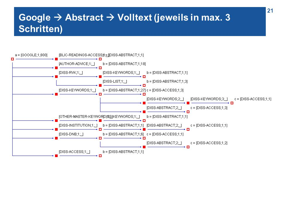 21 Google  Abstract  Volltext (jeweils in max. 3 Schritten)