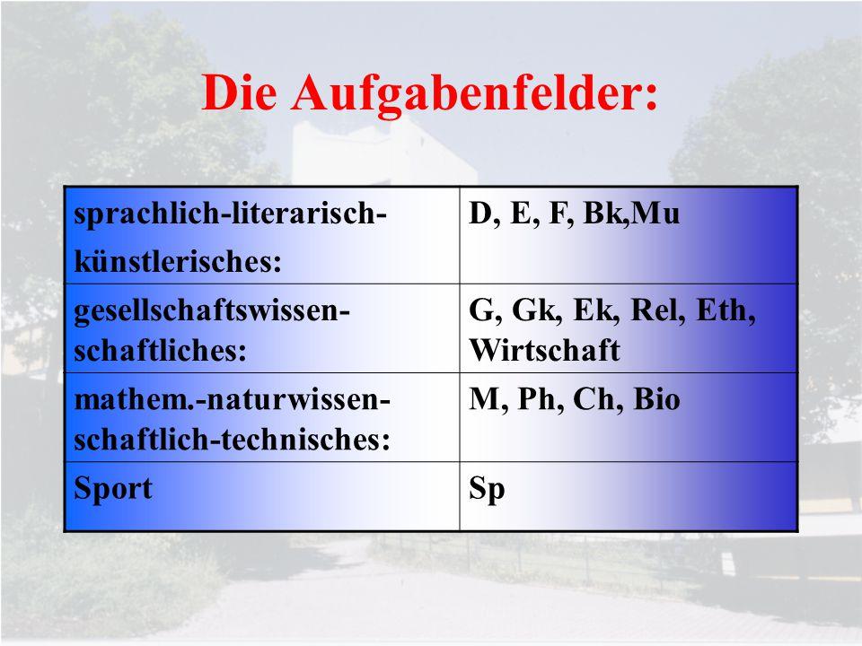 Die Aufgabenfelder: sprachlich-literarisch- künstlerisches: D, E, F, Bk,Mu gesellschaftswissen- schaftliches: G, Gk, Ek, Rel, Eth, Wirtschaft mathem.-