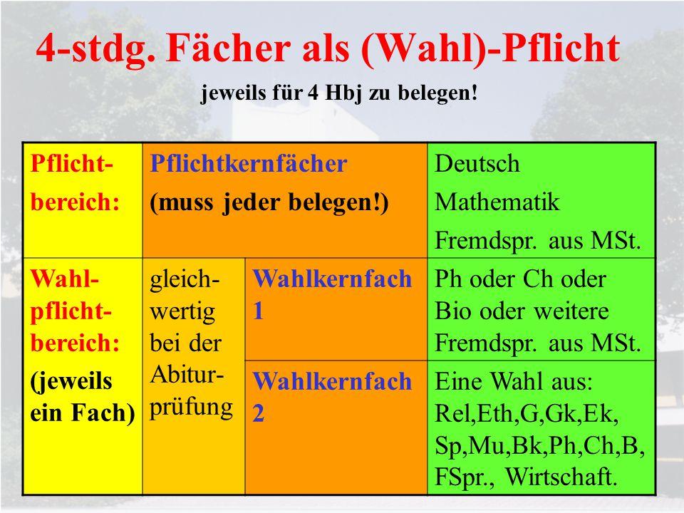 4-stdg. Fächer als (Wahl)-Pflicht Pflicht- bereich: Pflichtkernfächer (muss jeder belegen!) Deutsch Mathematik Fremdspr. aus MSt. Wahl- pflicht- berei