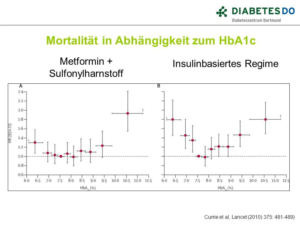 Metformin + Sulfonylharnstoff Insulinbasiertes Regime Currie et al, Lancet (2010) 375: 481-489) Mortalität in Abhängigkeit zum HbA1c