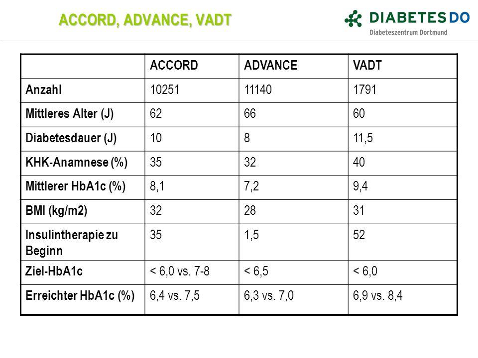 ACCORD, ADVANCE, VADT ACCORDADVANCEVADT Anzahl 10251111401791 Mittleres Alter (J) 626660 Diabetesdauer (J) 10811,5 KHK-Anamnese (%) 353240 Mittlerer H