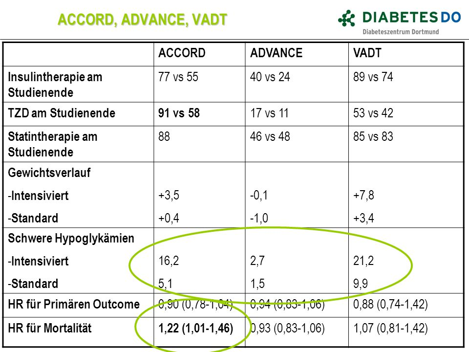 ACCORD, ADVANCE, VADT ACCORDADVANCEVADT Insulintherapie am Studienende 77 vs 5540 vs 2489 vs 74 TZD am Studienende91 vs 58 17 vs 1153 vs 42 Statinther