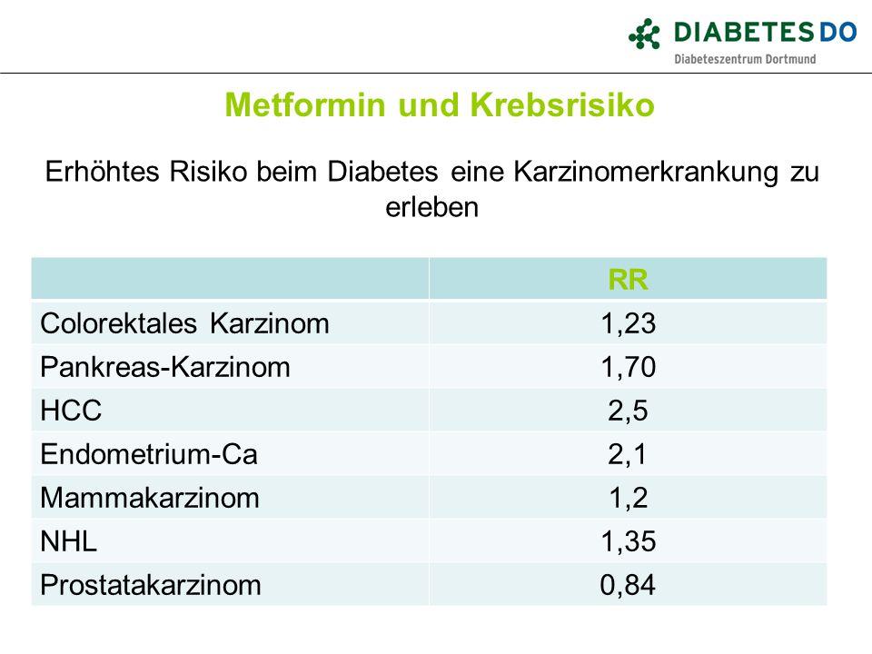 Metformin und Krebsrisiko Erhöhtes Risiko beim Diabetes eine Karzinomerkrankung zu erleben RR Colorektales Karzinom1,23 Pankreas-Karzinom1,70 HCC2,5 E