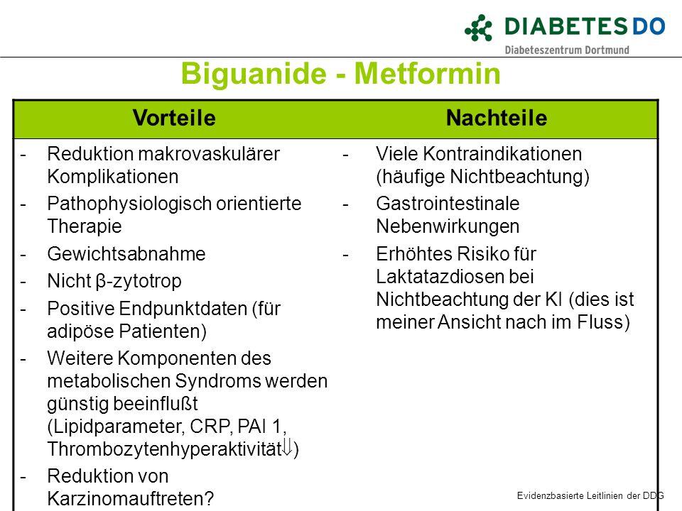 Biguanide - Metformin VorteileNachteile -Reduktion makrovaskulärer Komplikationen -Pathophysiologisch orientierte Therapie -Gewichtsabnahme -Nicht β-z