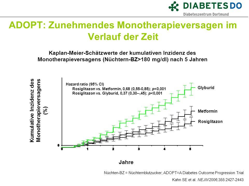 Nüchten-BZ = Nüchternblutzucker; ADOPT=A Diabetes Outcome Progression Trial Kahn SE et al. NEJM 2006;355:2427-2443 ADOPT: Zunehmendes Monotherapievers