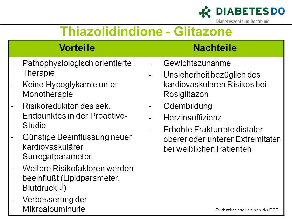 Thiazolidindione - Glitazone VorteileNachteile -Pathophysiologisch orientierte Therapie -Keine Hypoglykämie unter Monotherapie -Risikoredukiton des se