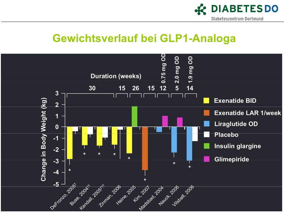 Gewichtsverlauf bei GLP1-Analoga