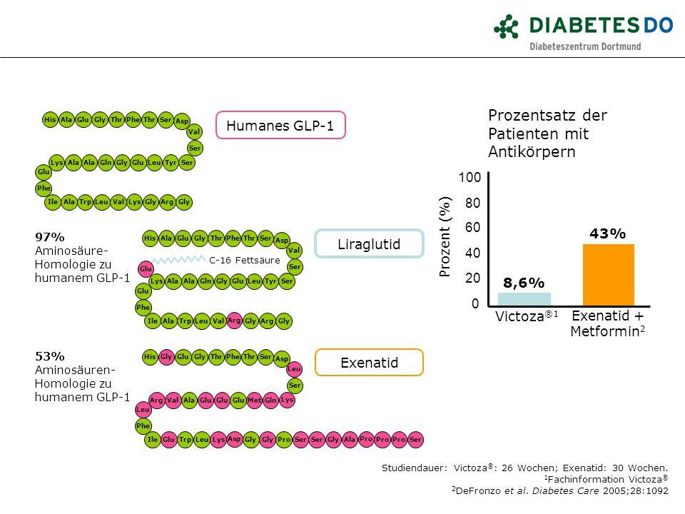 Prozentsatz der Patienten mit Antikörpern Victoza ®1 0 20 40 60 80 100 Exenatid + Metformin 2 43% 8,6% Studiendauer: Victoza ® : 26 Wochen; Exenatid: