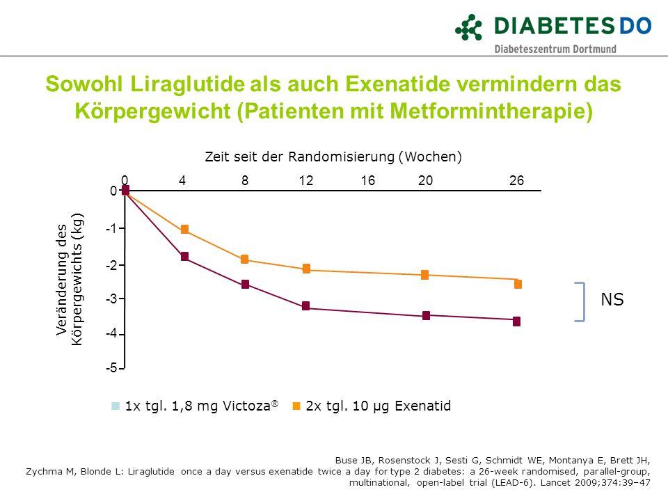 Sowohl Liraglutide als auch Exenatide vermindern das Körpergewicht (Patienten mit Metformintherapie) 0426 -5 -3 -2 0 8121620 -4 Zeit seit der Randomis