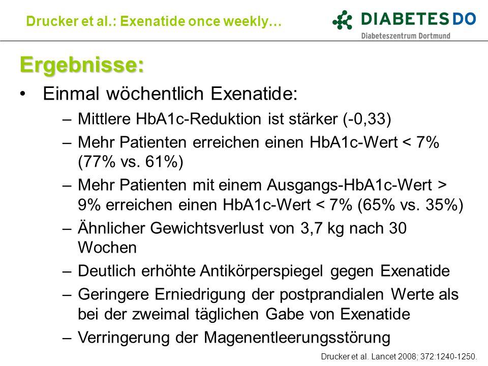 Ergebnisse: Einmal wöchentlich Exenatide: –Mittlere HbA1c-Reduktion ist stärker (-0,33) –Mehr Patienten erreichen einen HbA1c-Wert < 7% (77% vs. 61%)