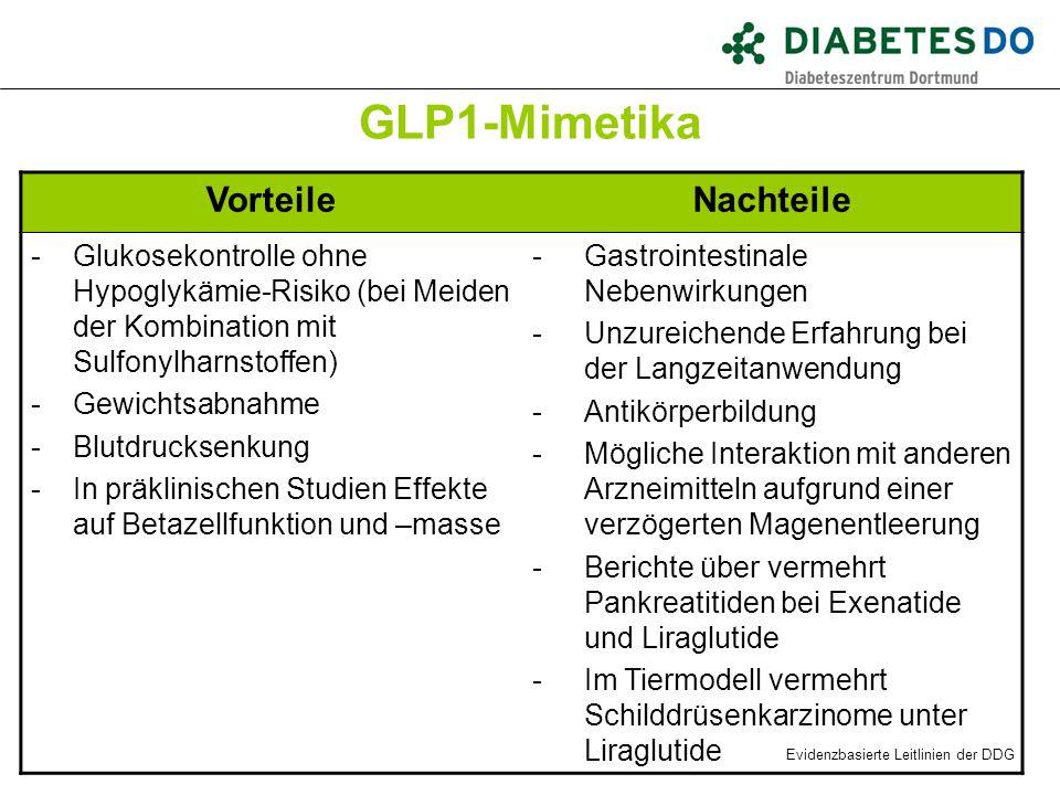 GLP1-Mimetika VorteileNachteile -Glukosekontrolle ohne Hypoglykämie-Risiko (bei Meiden der Kombination mit Sulfonylharnstoffen) -Gewichtsabnahme -Blut