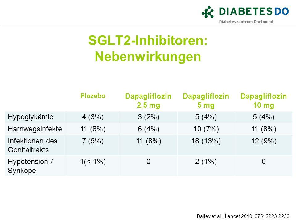 SGLT2-Inhibitoren: Nebenwirkungen Was ist gesichert? Bailey et al., Lancet 2010; 375: 2223-2233 Plazebo Dapagliflozin 2,5 mg Dapagliflozin 5 mg Dapagl