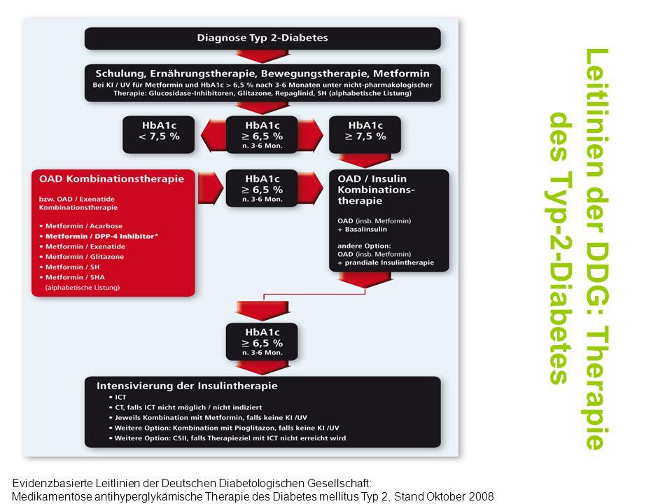 Zeit (min) IR-Insulin (mU/l) nmol/l 0,6 0,5 0,4 0,3 0,2 0,1 0 80 60 40 20 0 180601200 Verringerter Inkretineffekt bei Patienten mit Typ-2-Diabetes Kontrollprobanden (n=8) Patienten mit Typ-2-Diabetes (n=14) Zeit (min) IR-Insulin (mU/l) nmol/l 0,6 0,5 0,4 0,3 0,2 0,1 0 80 60 40 20 0 18060120 0 Orale Glukosegabe i.v.