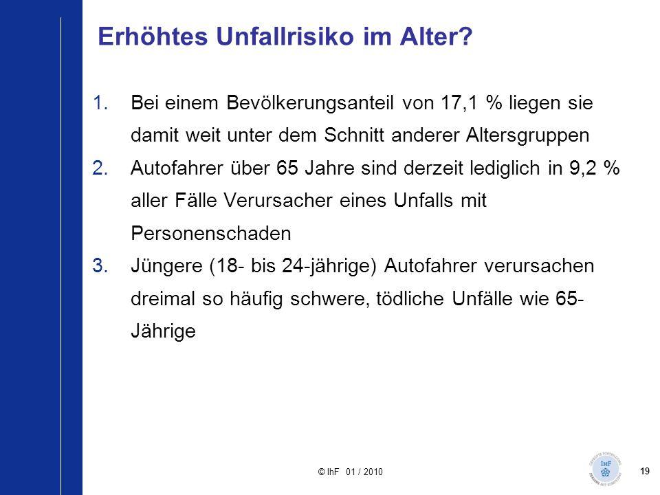 19 © IhF 01 / 2010 Erhöhtes Unfallrisiko im Alter? 1.Bei einem Bevölkerungsanteil von 17,1 % liegen sie damit weit unter dem Schnitt anderer Altersgru