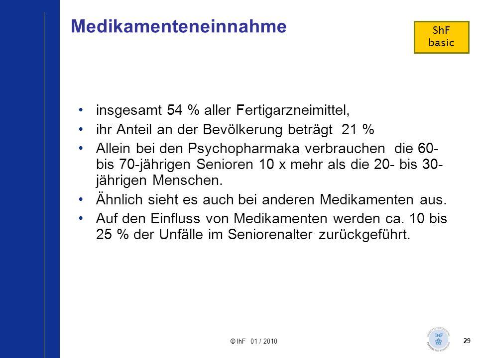29 © IhF 01 / 2010 Medikamenteneinnahme insgesamt 54 % aller Fertigarzneimittel, ihr Anteil an der Bevölkerung beträgt 21 % Allein bei den Psychopharm