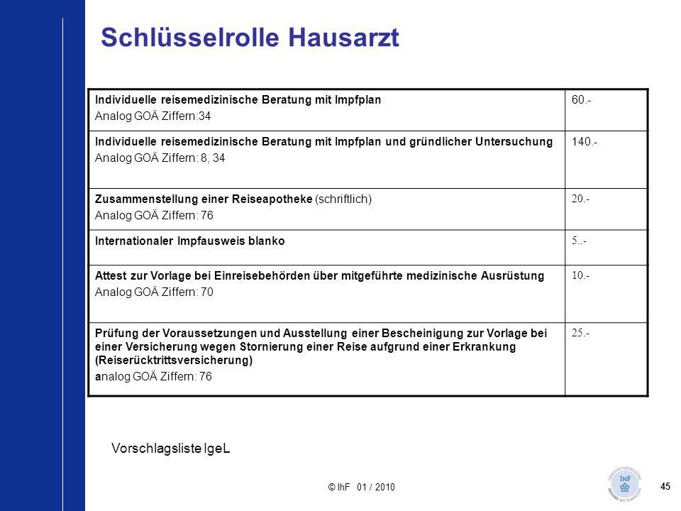 45 © IhF 01 / 2010 Schlüsselrolle Hausarzt Individuelle reisemedizinische Beratung mit Impfplan Analog GOÄ Ziffern:34 60.- Individuelle reisemedizinis