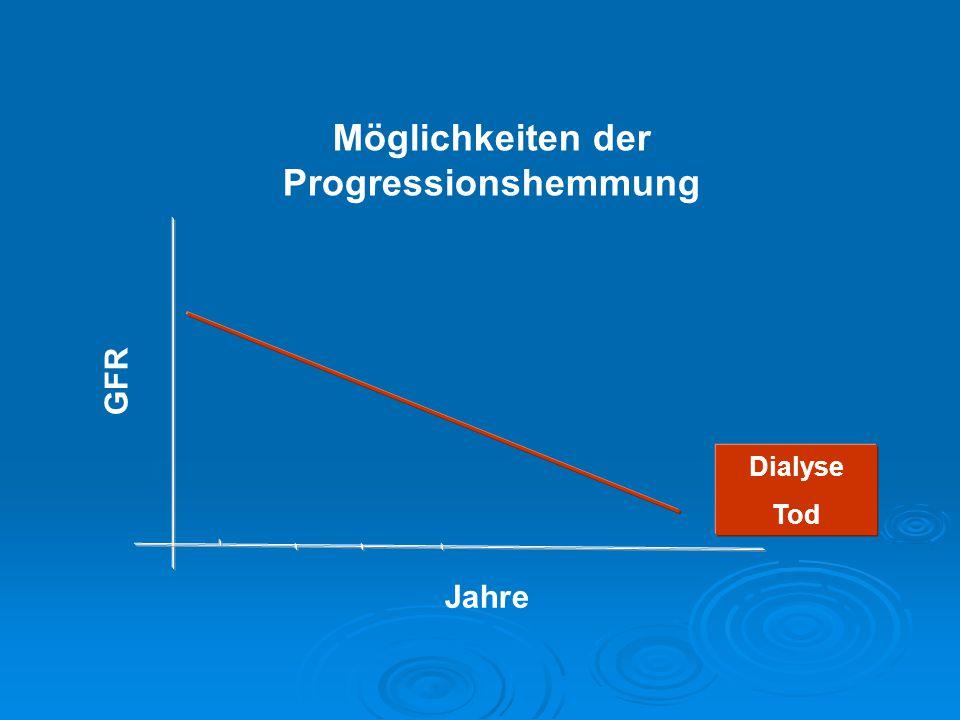 Möglichkeiten der Progressionshemmung GFR Jahre Dialyse Tod