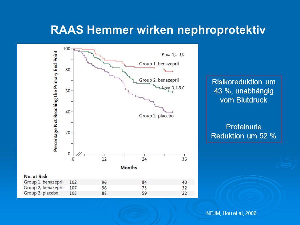 RAAS Hemmer wirken nephroprotektiv NEJM, Hou et al, 2006 Risikoreduktion um 43 %, unabhängig vom Blutdruck Proteinurie Reduktion um 52 % Krea 1,5-3,0