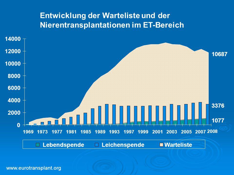 10687 3376 1077 Entwicklung der Warteliste und der Nierentransplantationen im ET-Bereich 2008 www.eurotransplant.org 0 2000 4000 6000 8000 10000 12000